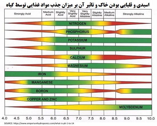 تاثیر pH بر جذب مواد غذایی توسط گیاه